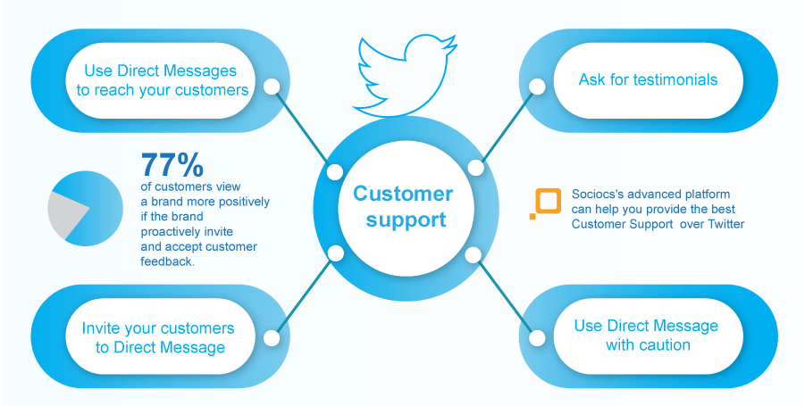 How to turn your Twitter presence into an effective customer support tool?