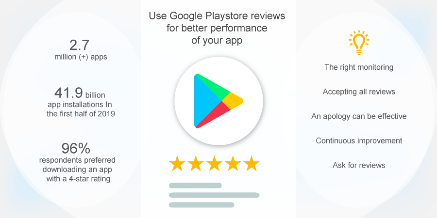 How to use Google Playstore reviews for better performance of your app?